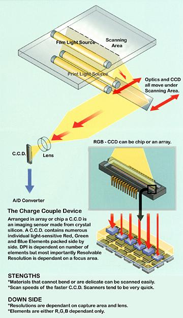 Aztek Inc Charge Couple Device Scanning Technology
